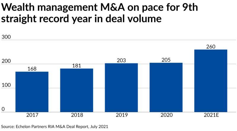 captrust-acquires-nachman-norwood-&-parrott-wealth-management-–-financial-planning